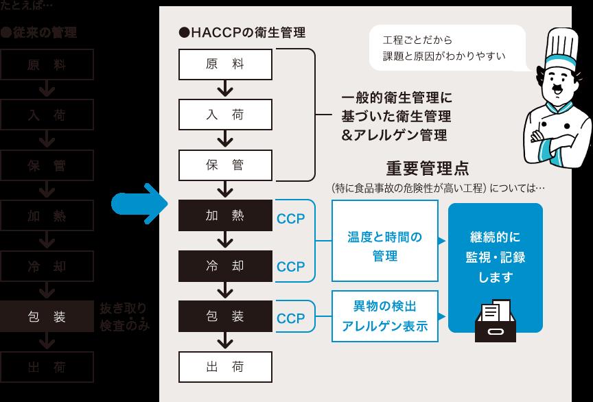 HACCPによる衛生管理とは|ホシザキ株式会社 HACCP