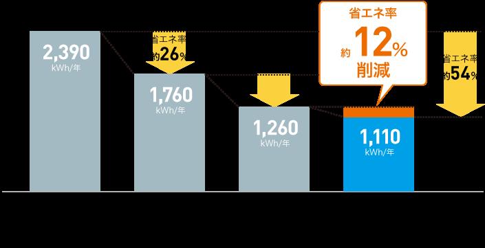 年間消費電力量比較