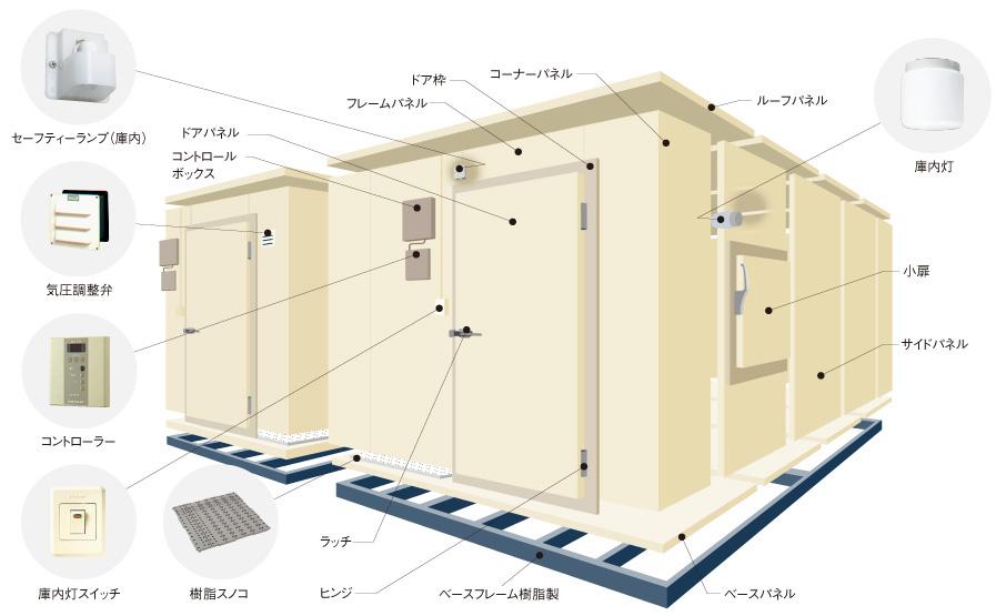 プレハブ冷凍庫の機能